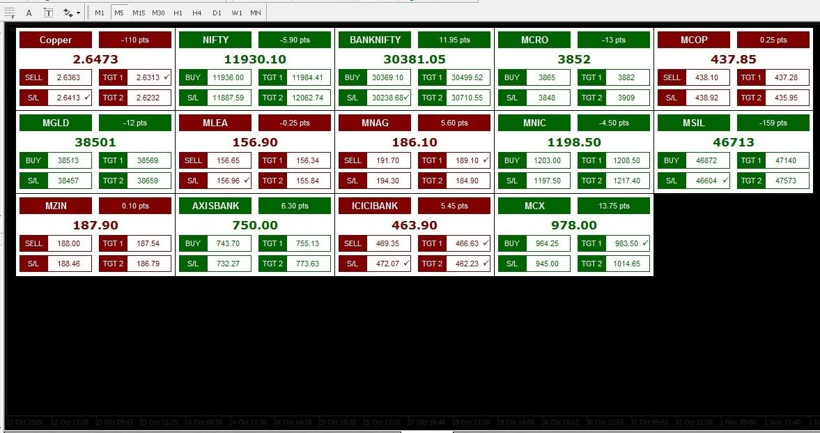 Advanced Mt4 Scanner Dashboard Infinite Charts Mt4 Data And