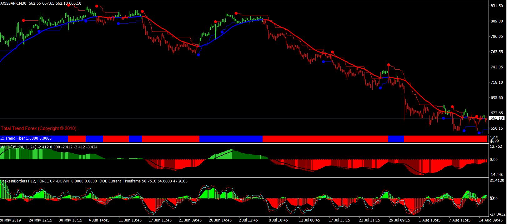 Advanced-Colour-Trend